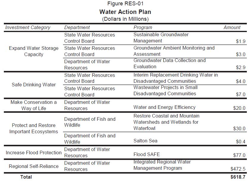 Governor Action Plans of The Water Action Plan